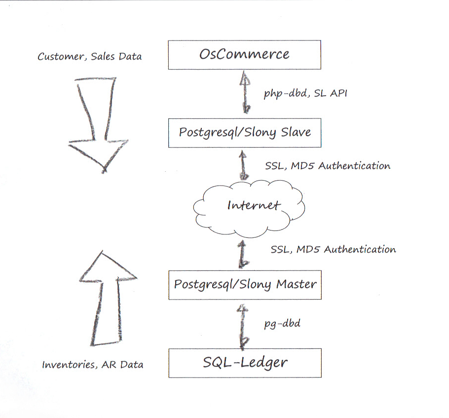 SL & OsCommerce Software Stack